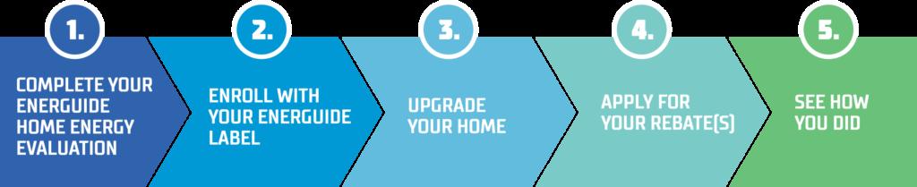Home Energy Retrofit Accelerator Program Progression